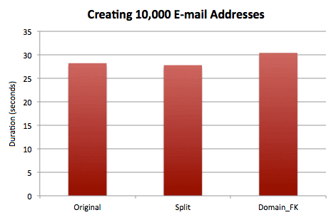 Timing results for creating 10,000 contacts