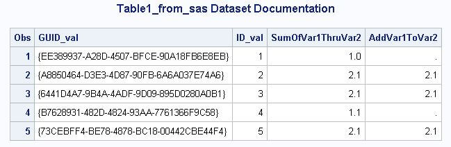 Sample data set from SAS