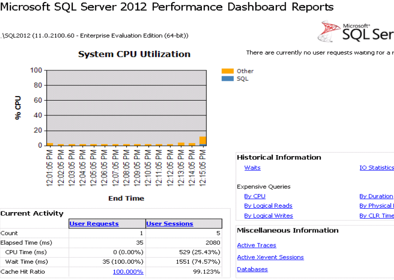 Sample SQL Server 2012 Performance Dashboard Report