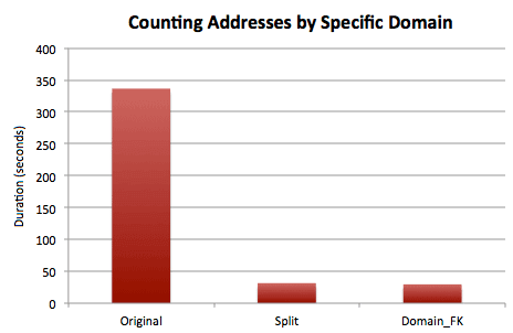 Timing results for counting contacts by domain