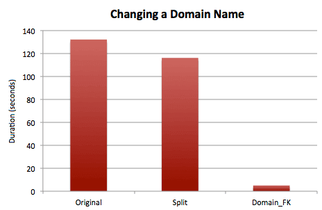 Timing results for updating a domain name