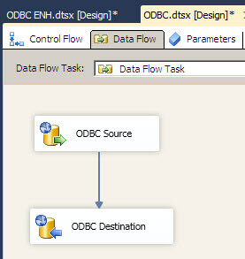 the ODBC Source and the ODBC Destination