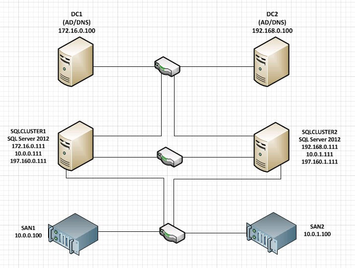 Design your network architecture