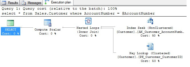 Running a query and examining the resulting execution plan reveals an index seek using the index available on the AccountNumber as we'd expect