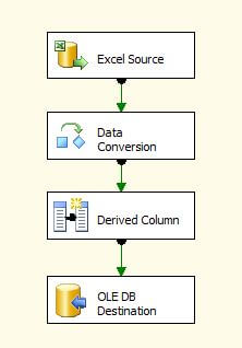 SSIS Data Flow Tasks to Import the Data