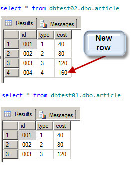 ways to compare and find differences for sql server tables and data