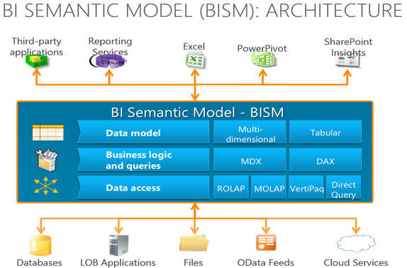 Any model based on BISM can be conceptually divided in three layers: Data Model, Business Logic and Queries and Data Access