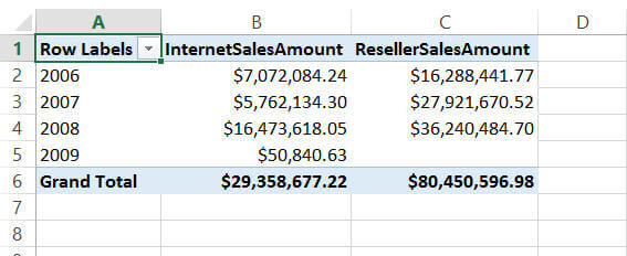 select whatever measure we want to analyze against whatever dimensions in the PivotTable