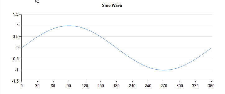 Final Sine Wave Graph in SSRS