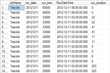 Original Columns for Duration from the msdb.dbo.sysjobhistory table