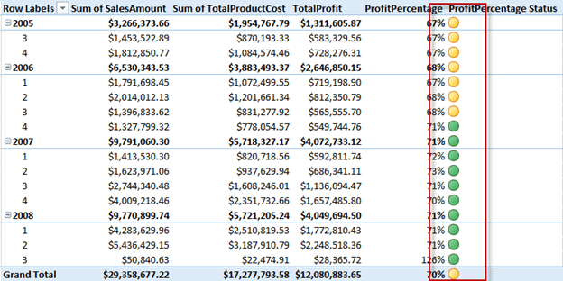 Final calculations with the KPIs in PowerPivot
