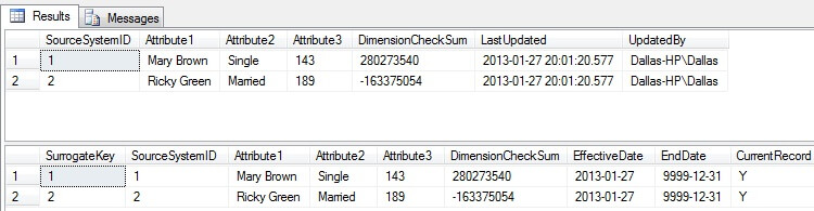 notice the SurrogateKey, EffectiveDate, EndDate, and CurrentRecord columns as they will change as move forward