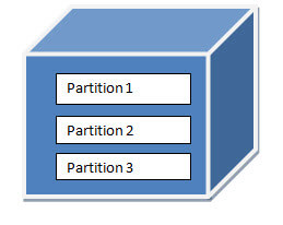 cube partitions