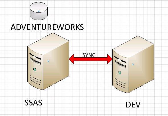 SSAS Servers