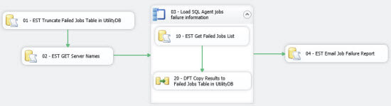 Control Flow - CollectJobFailureInformation_Pkg.dtsx