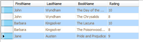 Highest rated books