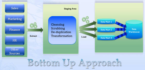 Data Warehouse Design Methodologies