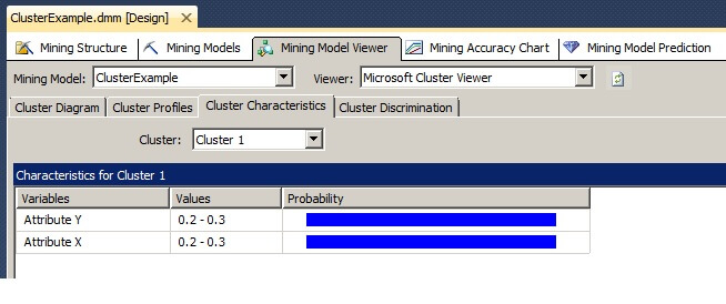 Clicking on the Cluster Characteristics tab of the Mining Model Viewer shows the properties of one cluster or all of the clusters.