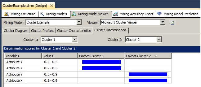 Clicking on the Cluster Discrimination tab of the Mining Model Viewer allows for the comparison of the composition of any two clusters.