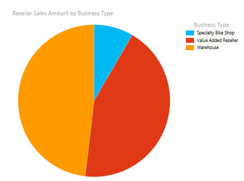 create pie chart report by business group