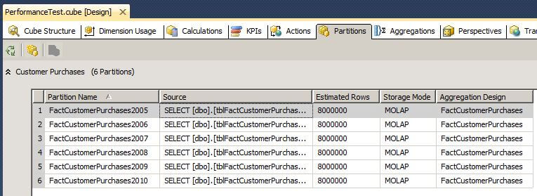 creating one partition for each year and the aggregation scheme