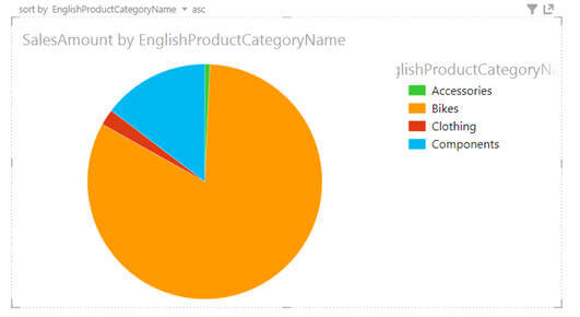 in just one click the tabular report turned to pie chart report