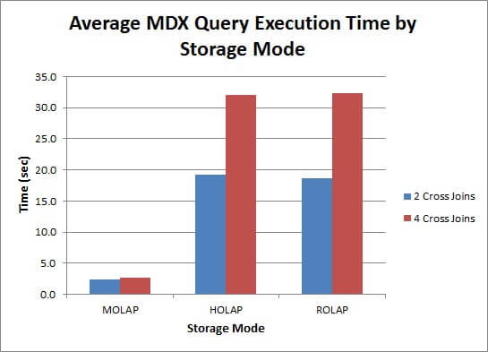 the MOLAP query runs considerably faster than the HOLAP and ROLAP queries.