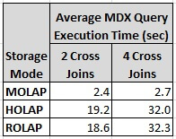 The results of the average MDX query execution times