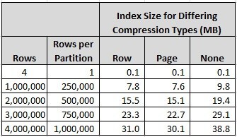 SQL Server 2012 Partitioned Index Compression Comparison
