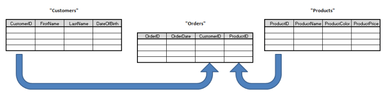 Relational Data - Example Table Structure