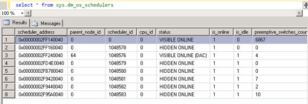 Check the SQL Server Schedulers DMV and confirms there is only one scheduler