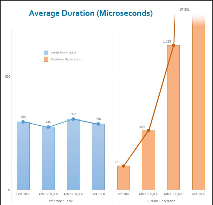 sql server generate random number between 1 and 100