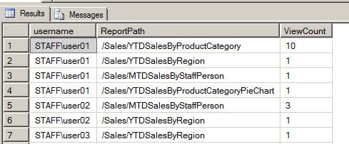 The query shown below will return the report access counts per user and report for the current month.