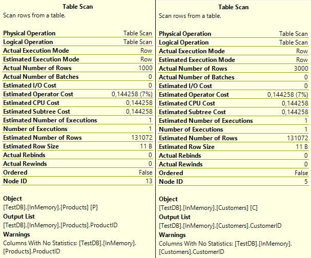 Table Scan Details for Products and Customers Tables with outdated statistics