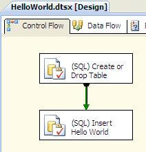 The generated SSIS package