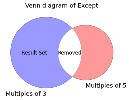 Venn Diagram for Set Except