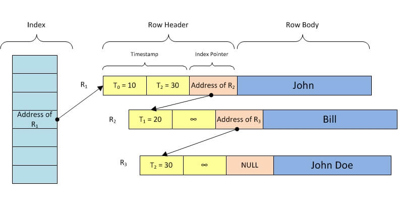 Row Chaining and Multiversion