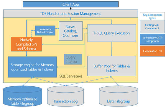Sql Server 2014 In Memory Oltp Architecture And Data Storage
