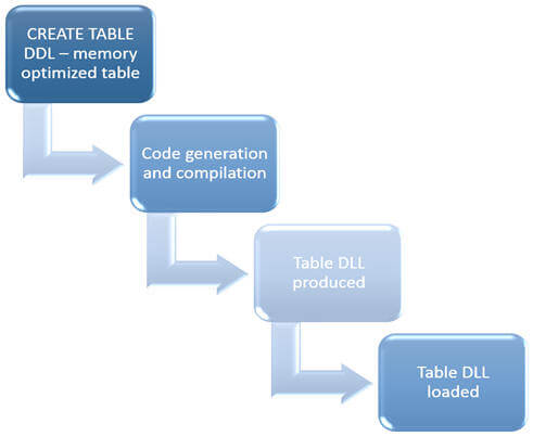 These are the process steps which get executed when you create memory optimized table