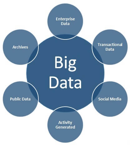 Sources of Big Data
