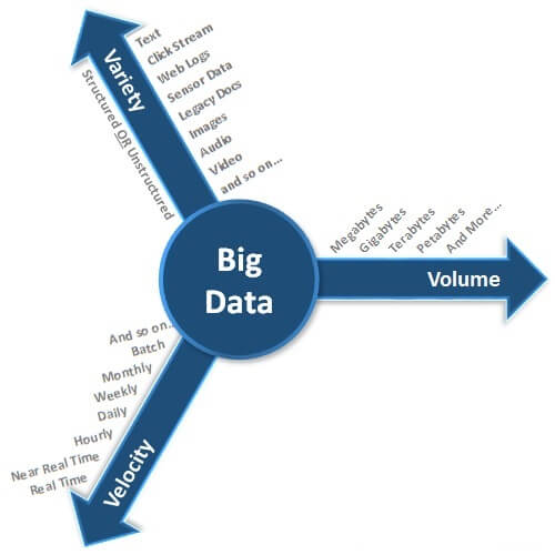 Characteristics of Big Data - The Three V's of Big Data