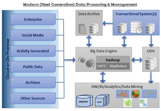 Big Data Processing and Management Architecture