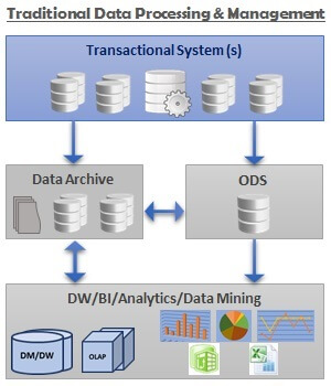 Traditional Data Processing and Management Architecture