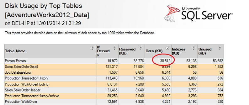 Person table consumes 30.5MB of data and is the largest (by data, not record count) table.