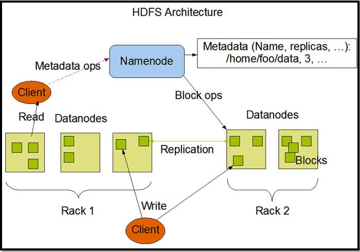Big data basics part 4 introduction to hdfs for Hadoop 2 x architecture