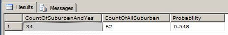 The T-SQL below shows how the Importance is calculate