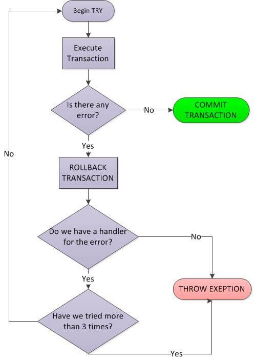 Transaction Retry Flow Chart