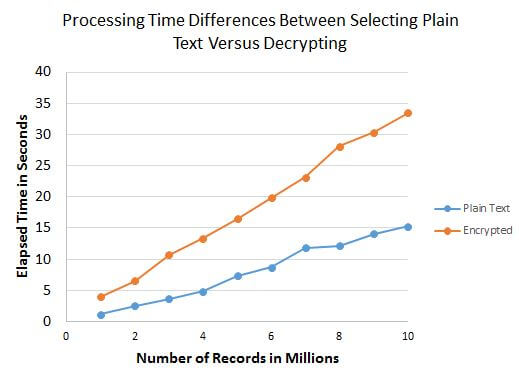 The processing times when calling the DecryptByKey function were more than doubled when averaged across all volumes of data.
