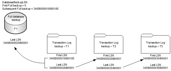 Full database backup LSN – Transaction Log backup LSN