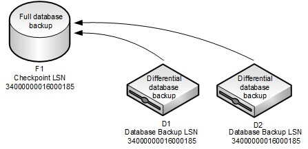 Full database backup LSN - Differential database backup LSN